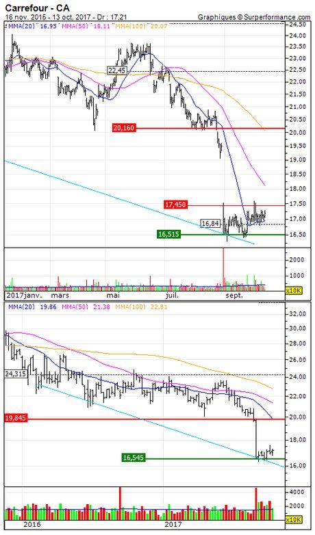 Carrefour : Sortie du turbo call sur Carrefour (O641S)