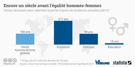 Statista Gender Gap