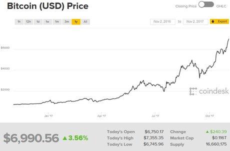 Bitcoin cours un an 2017