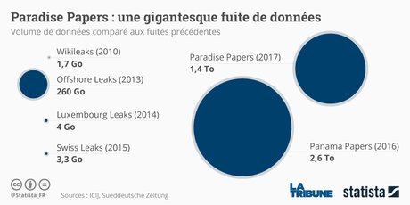 Statista Paradise papers