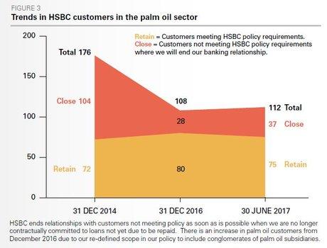 HSBC huile de palme green durable