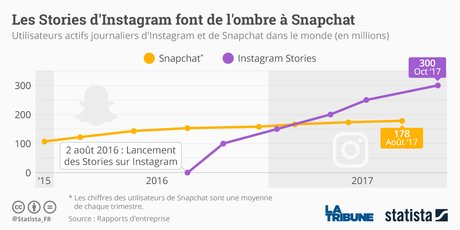 Statista Graphique SnapChat Instagram Stories