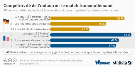Graphique Statista Compétitivité France Allemagne Randstand