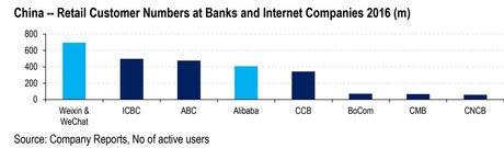 plus grande banque chinoise clients