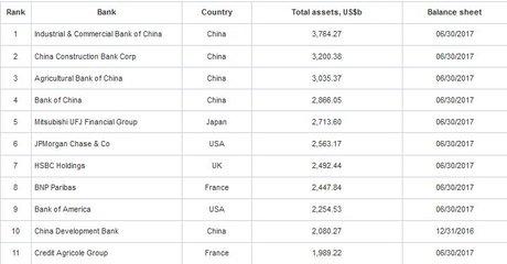 Les + grandes banques du monde actifs