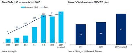 Investissements Fintech VC Banques 2017