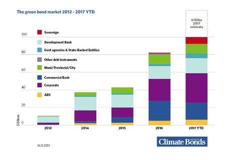 Green Bonds 2012 2017 Climate Bonds Initiative