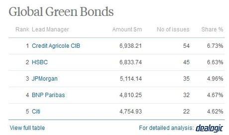 Green Bonds classement banques 2017
