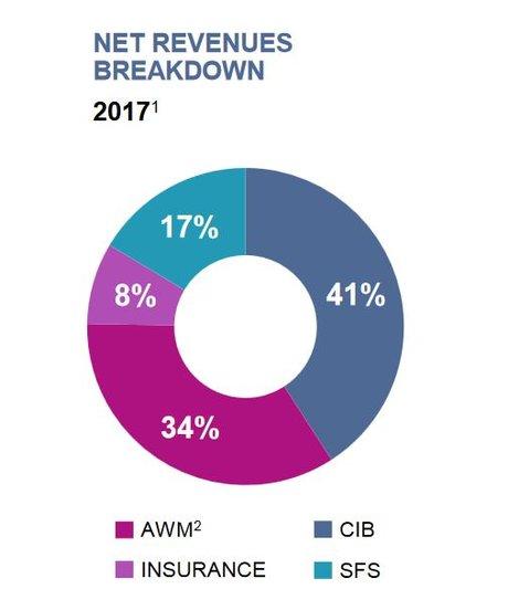 Natixis répartition activité par métiers 2017