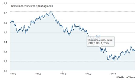 L'effet du Brexit sur la parité livre dollar sur cinq ans