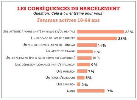 Harcèlement sexuel au travail Rapport Défenseur des droits