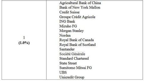 Banques systémiques 1% Nov 2017