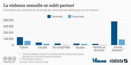 Statista violences sexuelles