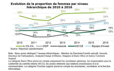 Femmes capital investissement AFIC 2016