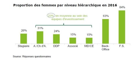femmes AFIC capital investissement