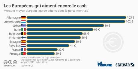 Statista Graphique cash portefeuille UE