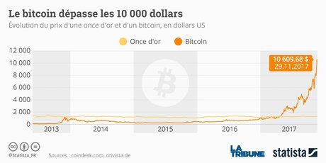Bitcoin Statista
