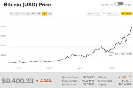 Bitcoin 30 novembre 2017