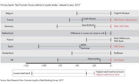 Banques NPS crédit mutuel 2017