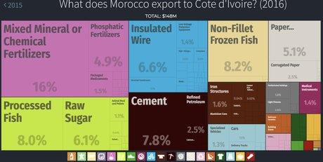 Maroc Côte d'Ivoire