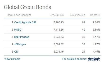 Green Bonds CACIB classement