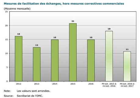 OMC mesures de facilitation