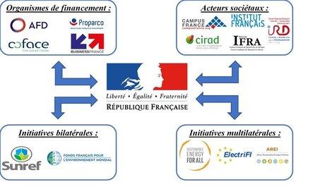 Écosystème diplomatique français en Afrique Bakhat