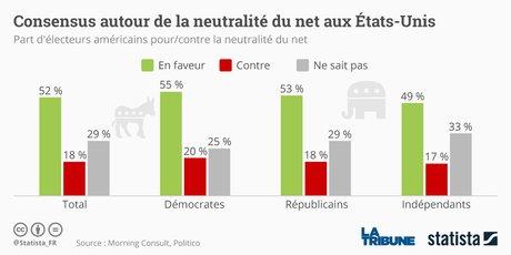Statista Neutralité du Net