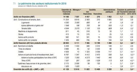 Patrimoine ménages français 2017