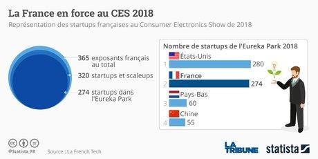 CES Statista 2018