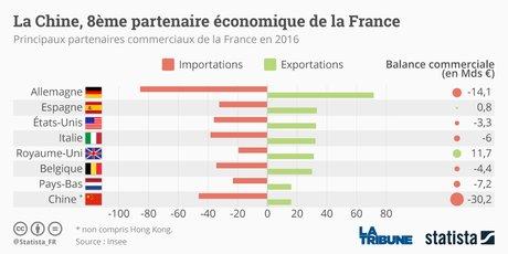 Statista France-Chine