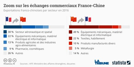 statista exportations chine-france