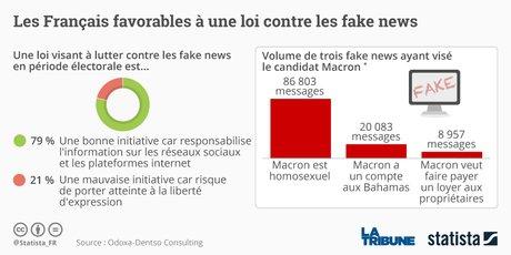 Statista Fake News