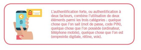 DSP2 paiement authentification forte