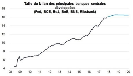 Bilans des banques centrales