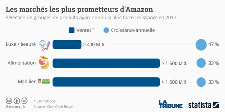 Statista Whole Foods Amazon