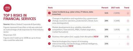 Risques cyber finance Allianz