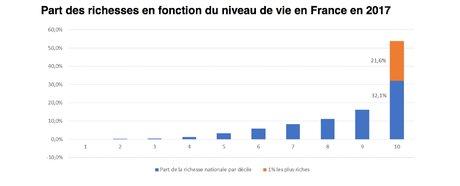 Inégalités richesses France Oxfam