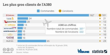 Ventes A380, les plus gros clients, aéronautique, compagnie aérienne, avions, graphique Statista