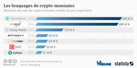 Statista braques des crypto-monnaies