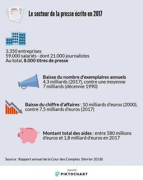 infographie, presse écrite, médias, cour des comptes