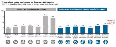 Banques Fintech agrégateurs Bain
