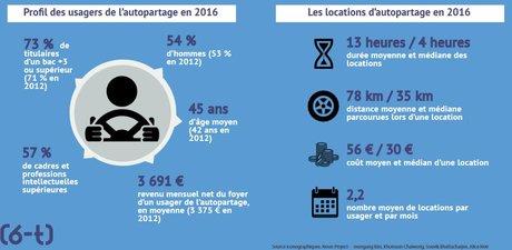 Ademe chiffres 2016 autopartage