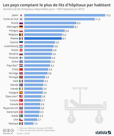 Statista, nombre lits hôpital pour 1.000 habitants,