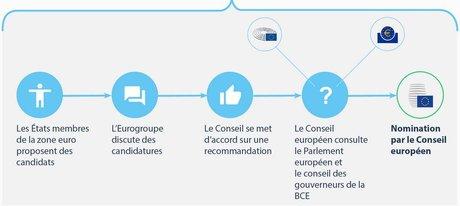 BCE processus nomination directoire