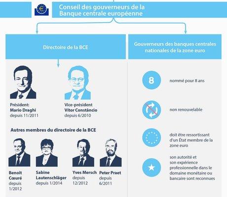 BCE directoire gouverneurs nomination