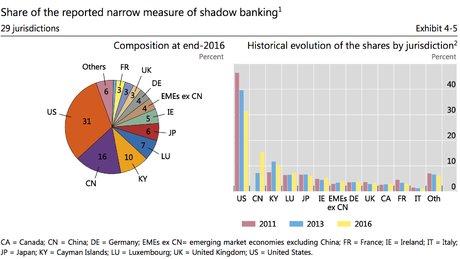 Shadow banking par pays FSB