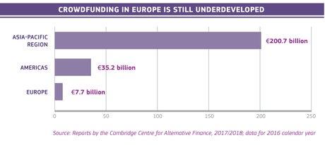 Fintech crowdfunding lending UE