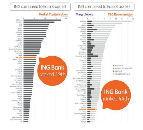 ING rémunération PDG euro Stoxx 50