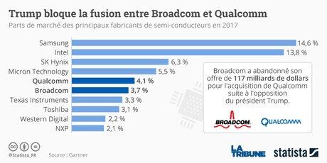 Statista Broadcom Qualcomm